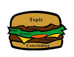 a structure of the paragraph in aacademic writing writing a well constructed paragraph is built around one single clear central idea the way a well constructed hamburger is built around the hamburger patty