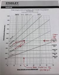 Helicoil Insert Tap Chart Helicoil On Aluminium Welding Bonding Fastener