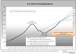Zillow Q3 2018 Home Price Expectations Survey Summary