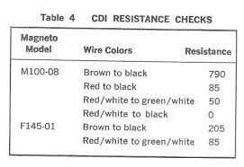 servicemanuals motorcycle how to and repair readings should be in 5% outside of this range could result in a no spark situation coils must be replaced yamaha sc500 wiring