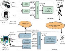 block diagram of television system digital tv block diagram the wiring diagram digital television broadcasting in block diagram