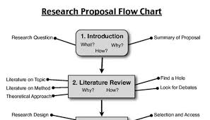 Steps to writing good research proposal and quality dissertation  thesis   Olusegun Emmanuel Akinwale   Pulse   LinkedIn LinkedIn