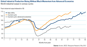 Chart Of The Week Where Global Industrial Production Is