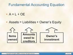 fundamental accounting equation