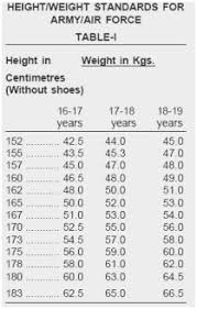 Apft Body Fat Chart 79 Bright Usmc Height And Weight Chart