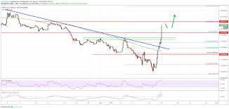 Ethereum Chart Analysis Ethereum Price Eth Starts Crucial Uptrend Versus Bitcoin