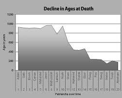 Longevity Chart Adam To Jesus Did Adam And Noah Live Over 900 Years Answers In Genesis