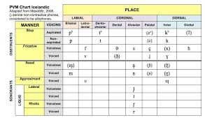 Place Manner Voice Chart