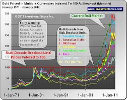 Silver Chart Uk A Massive Trade Opportunity In Silver Kitco Commentary