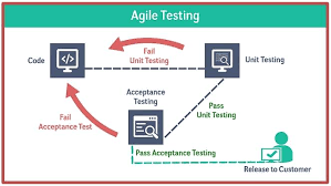 Agile Testing Process Flow Chart Agile Testing Effective Sharp And Accurate Test Methodology