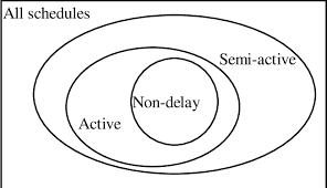 Venn Diagram Of Relationships Venn Diagram Of Schedule Relationships Download