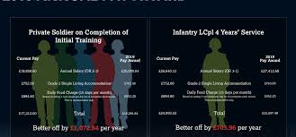 Soldier Starting Salary Rises To 20 000 The British Army