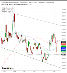 Chart Of The Day Russian Ruble Set To Surge In Tandem With