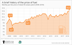 Gas Price Breakdown Chart Fuel Inflation Remains In Double Digit Territory As Prices