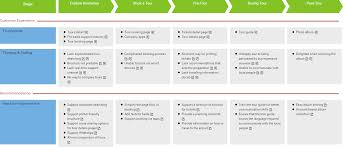 User Journey Chart How To Develop A Customer Journey Map