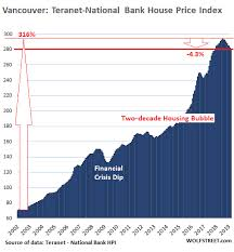 Vancouver House Price Chart 2016 The Most Splendid Housing Bubbles In Canada Deflate