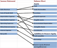 Components Of Income Statement Impressive Understanding Income Statement Investing Mantras