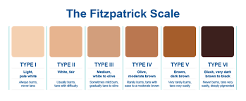 Whats Your Skin Type Fitzpatrick System Perfect Image
