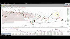 Oil Commodity Chart Technical Analysis Oil Wtic Uso Uco Dwti Uwti Cl F Oih