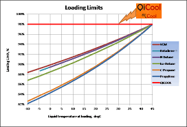 Lng Temperature Pressure Chart Cargo Handling System For Fully Pressurized Gas Carrier
