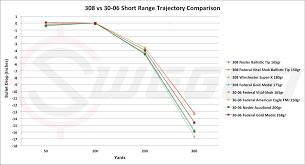 270 Long Range Ballistics Chart 57 Explicit 270 Ballistic Chart