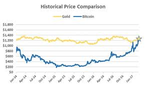 22 Twitter Bitcoin Chart Gold Price Chart Bitcoin Value