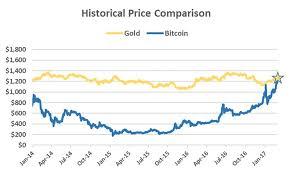 Bitcoin Price Chart Full 22 Twitter Bitcoin Chart Gold Price Chart Bitcoin Value
