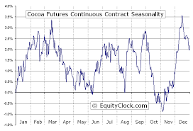 Cocoa Futures Cc Seasonal Chart Equity Clock