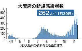 大阪 府 コロナ 感染 数
