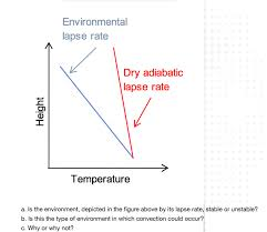 Lapse Rate Solved Environmental Lapse Rate Dry Adiabatic Lapse Rate