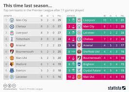 chart this time last season statista