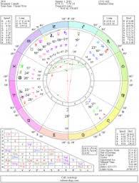 25 Prototypic Cancer Birth Chart Zodiac