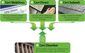 Ecertify Solution For Freight Forwarders