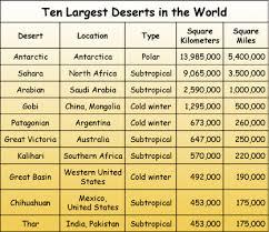 Foss Weather Climate Region Desert