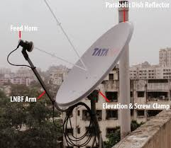 Tv Dish Antenna Are Designed Everything About Satellite Television Dish Antenna