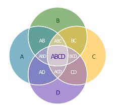 Large Printable Venn Diagram Venn Diagram Template Venn Diagrams 31810640026 5 Circle Venn