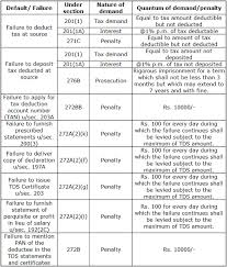 Income Tax Penalty Chart Tds Defaults And Consequences Penalties Taxguru