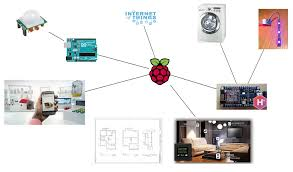 picture of planning a diy home automation system