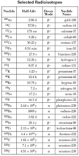 Printables Protons Neutrons And Electrons Practice