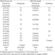 In Vitro Compatibility Of Insecticides Fungicides