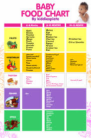 Baby Food Chart After 8 Months Kiddiesplate Baby Food Chart Kiddiesplate