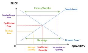 Microeconomics Principle Of Microeconomics Complete Guide