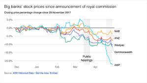 Chart Of The Day Banks Share Prices Tumble Since