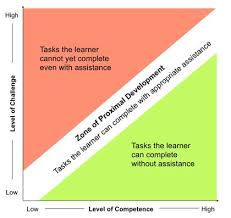 Zpd Chart Socio Linguistics And Language Development This Graph Is