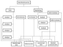 data warehousing quick guide data warehouse analyst job description
