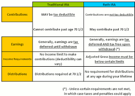 Image Result For Roth Traditional Ira Venn Diagram