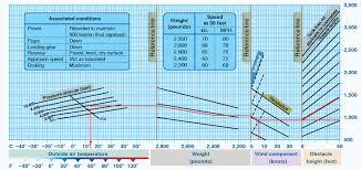Aircraft Performance Charts Part Three