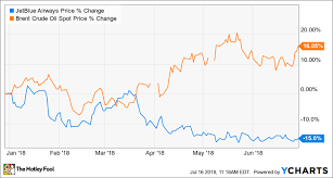 Heres Why Shares Of Jetblue Airways Corporation Plunged 15