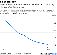 Forever 21 Bankruptcy Shows Fast Fashions Limits Bloomberg