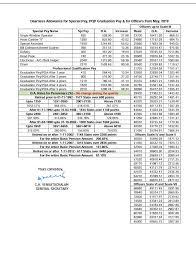 Aibea Da Chart Latest Bank Employees Dearness Allowance Da For May To July 2019